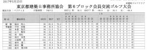 ゴルフ結果詳細201705